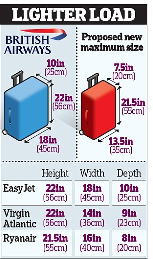tamanho bagagens II