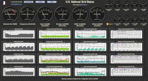 U.K. National Grid Status