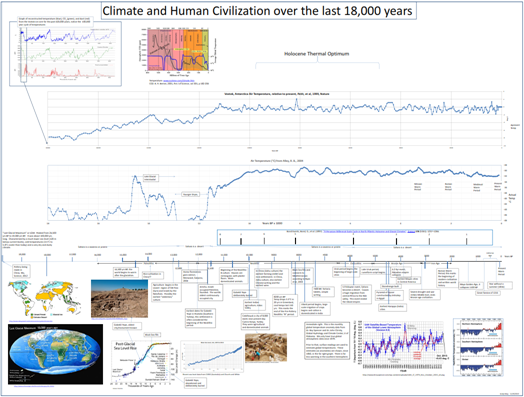 Clima nos últimos 18000 anos