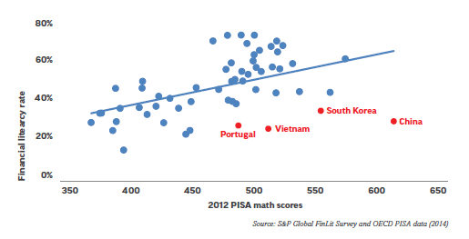 Literacia financeira vs resultados PISA