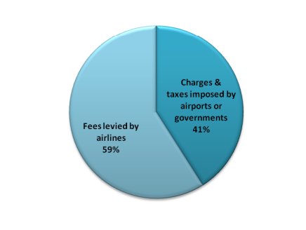 Peso das taxas nos bilhetes de avião