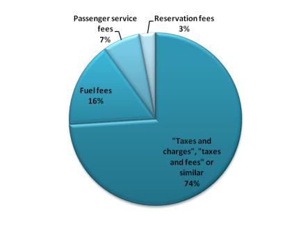 Tipo de taxas em bilhetes de avião