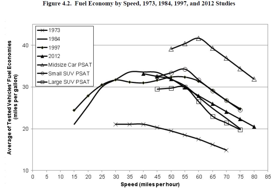 Consumo vs. velocidade, ao longo das últimas décadas
