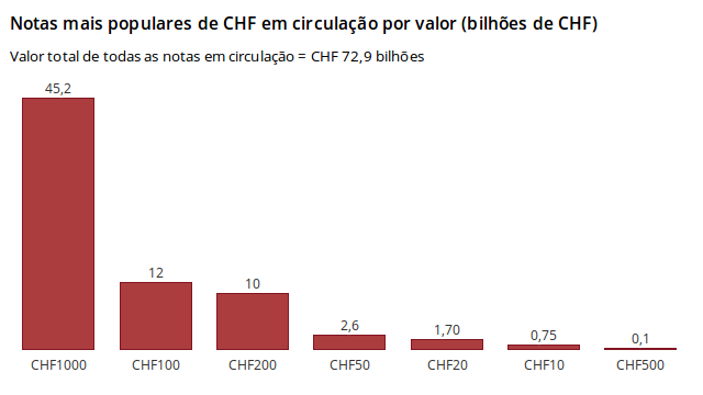 CHF notas mais populares