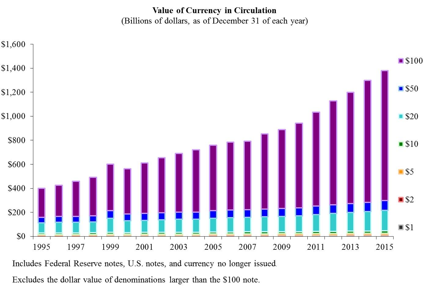 Dólares em circulção por tipo de nota