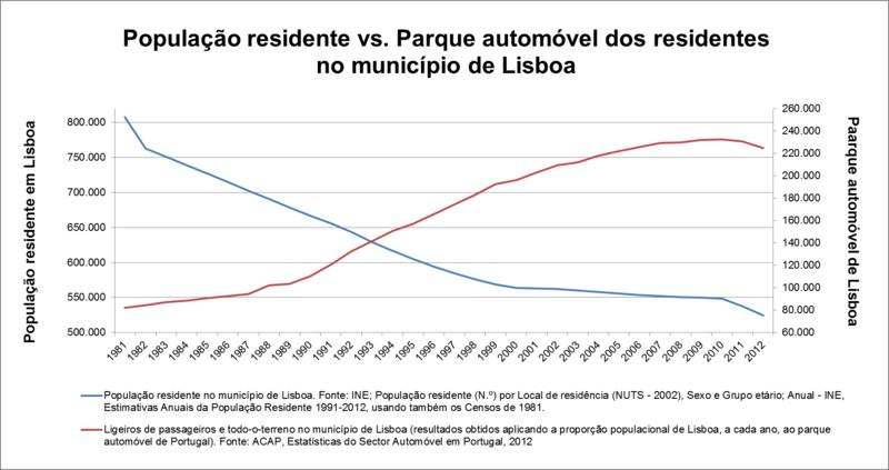 População_residente_vs_parque_automóvel,_em_Lisboa