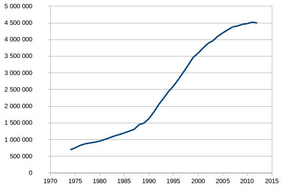 Evolução do número de automóveis em Portugal