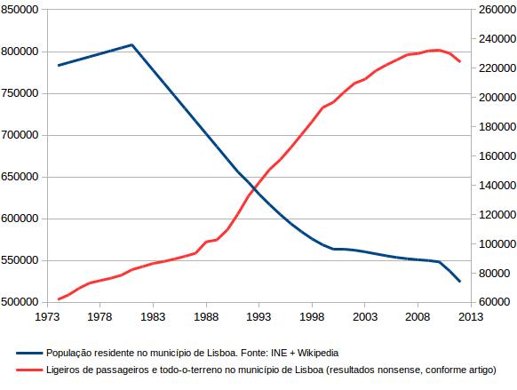 Dados de Lisboa martelados, mas com uma mensagem gráfica diferente...