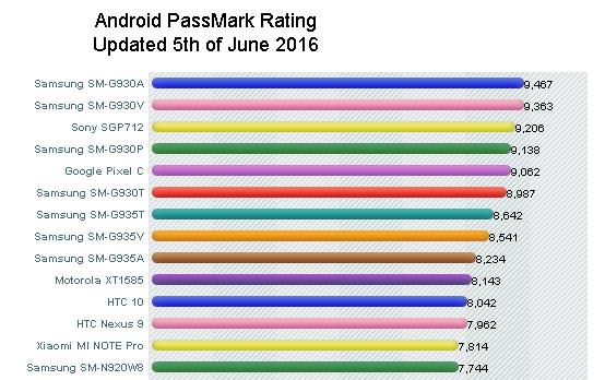 Androids mais potentes