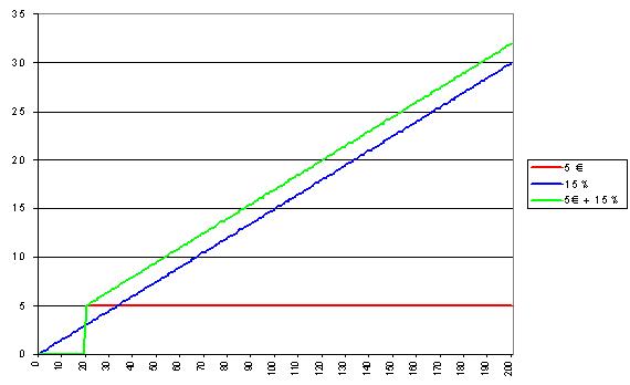 Curva de diferentes descontos / combinação