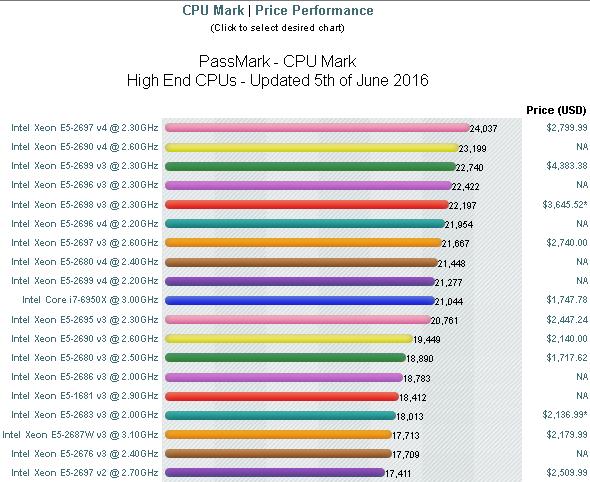 Actuais CPUs topo de gama