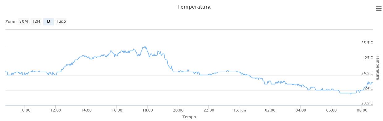 Temperatura na Sala