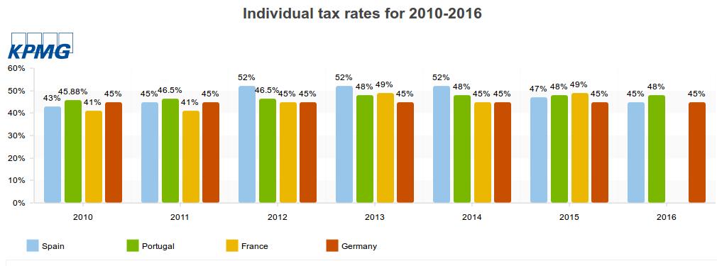Impostos de Trabalho