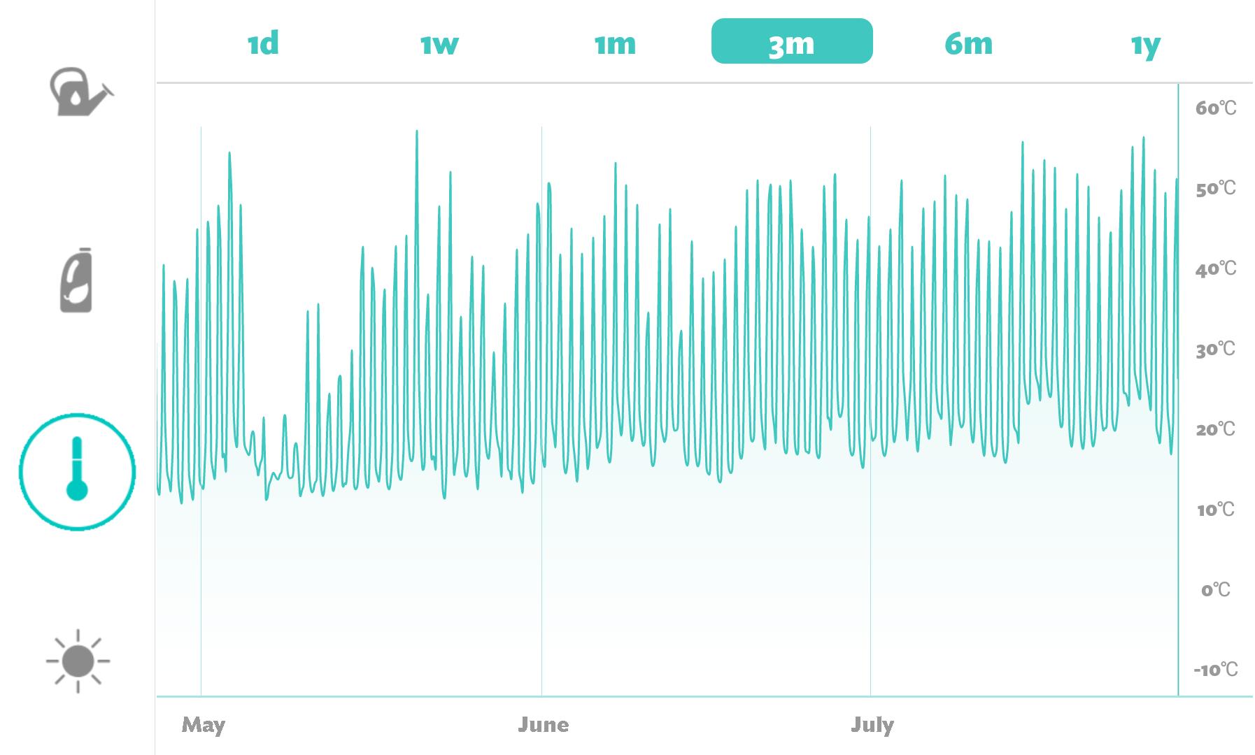 Temperatura nos últimos três meses