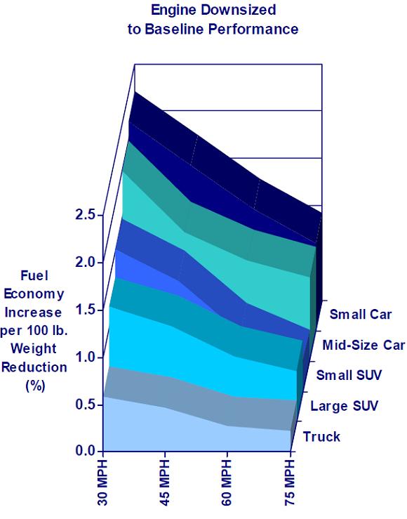 Melhoria de consumo diminui com aumento da velocidade