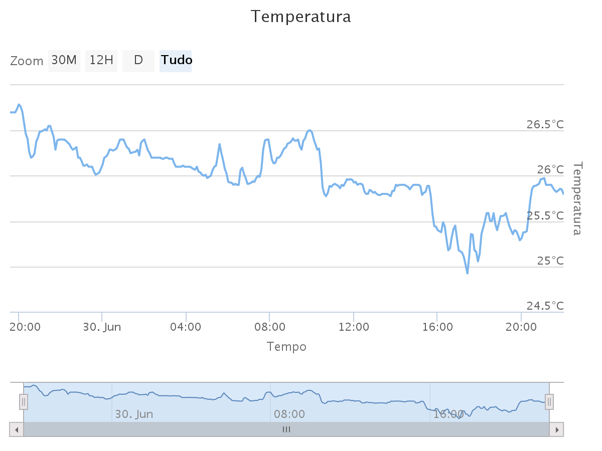 Temperatura no quarto
