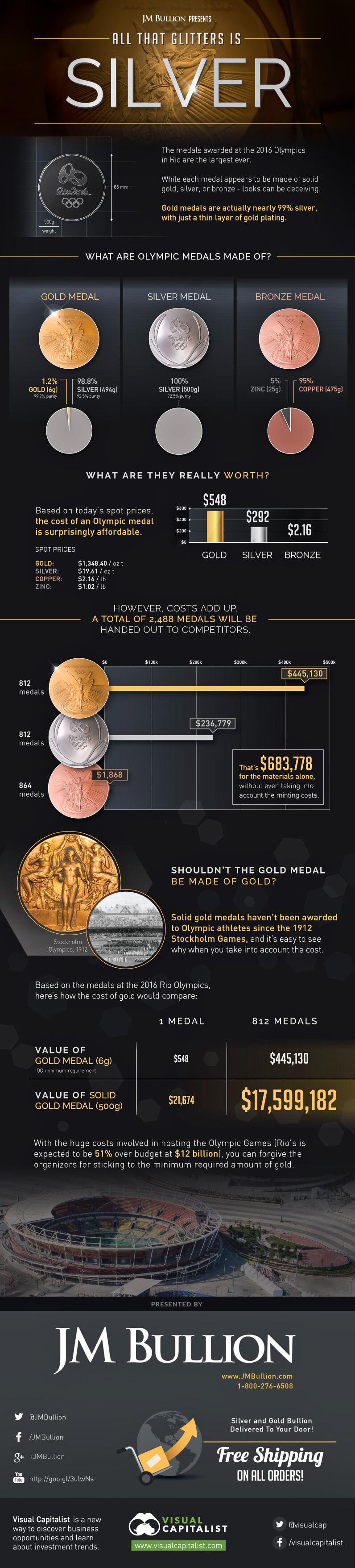 Valor do metal das medalhas Olímpicas