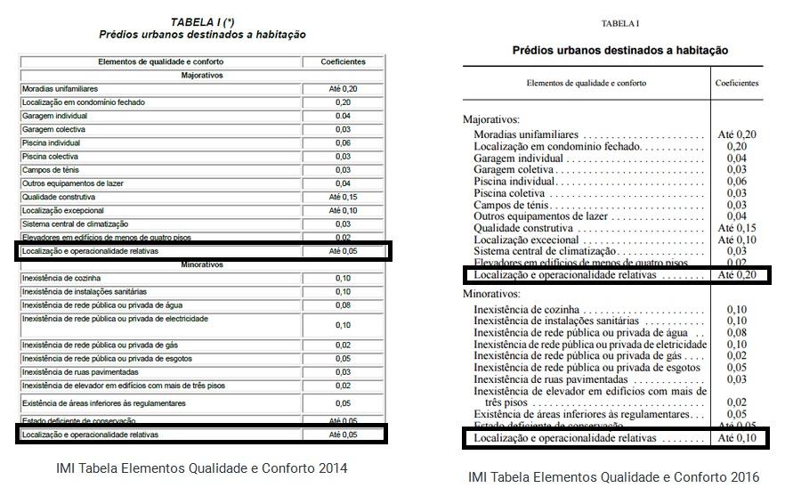 IMI Tabela Elementos Qualidade e Conforto 2014 e 2016 (adaptação das imagens no site http://economiafinancas.com)