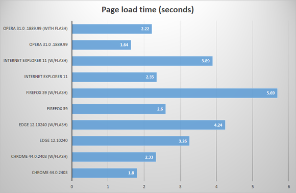 browser-page-load-time-100607459-large.png